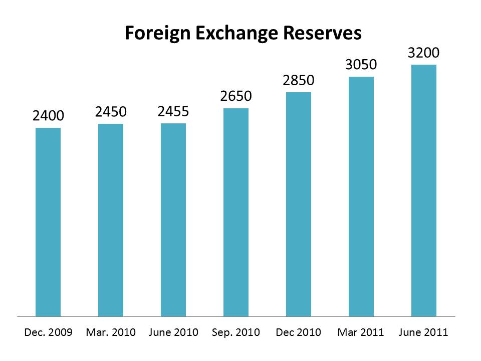 Foreign-exchange reserves