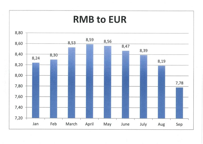 Exchange rate RMB / EUR - Petrex GmbH